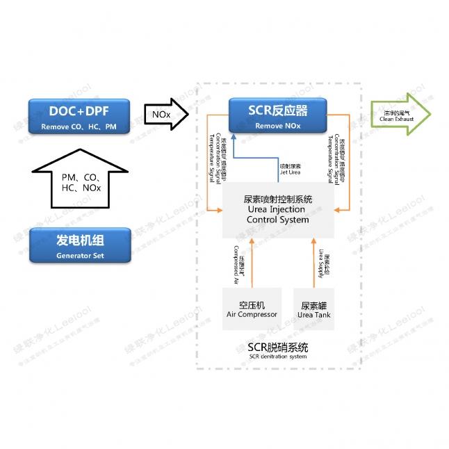 绿联净化发电机组尾气双降系统技术简介(DPF+SCR)