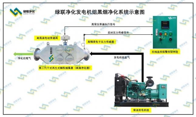 绿联净化Leelool柴油机尾气黑烟净化器(PM颗粒物捕集器)工作原理