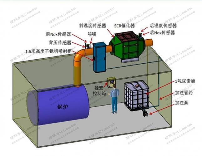 天然气锅炉SCR脱硝净化设备