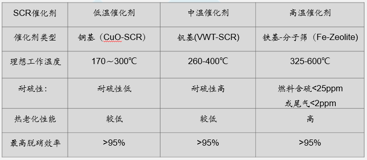 SCR催化剂