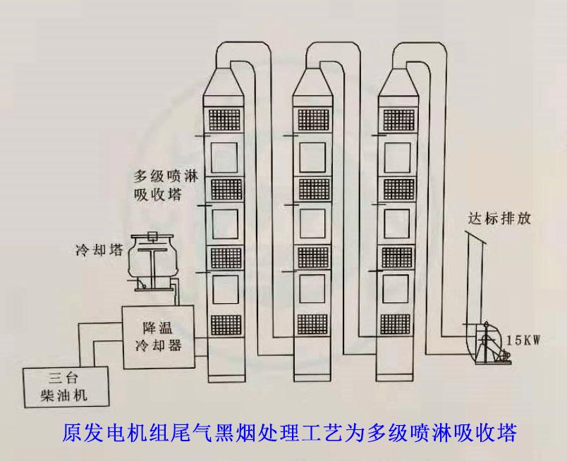 原处理工艺为三级水喷淋吸收塔