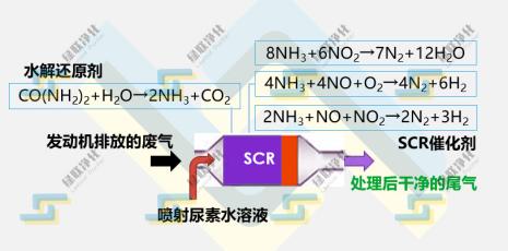 SCR脱硝原理图