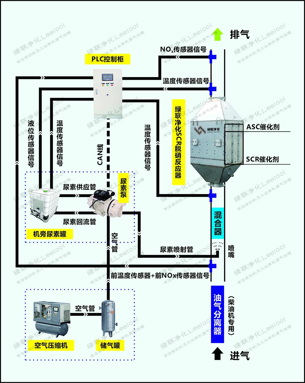 绿联净化脱硝系统控制流程图