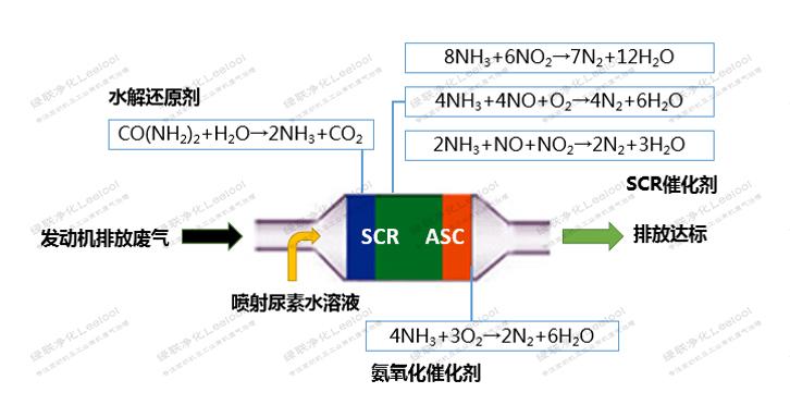 SCR脱硝化学反应方程式